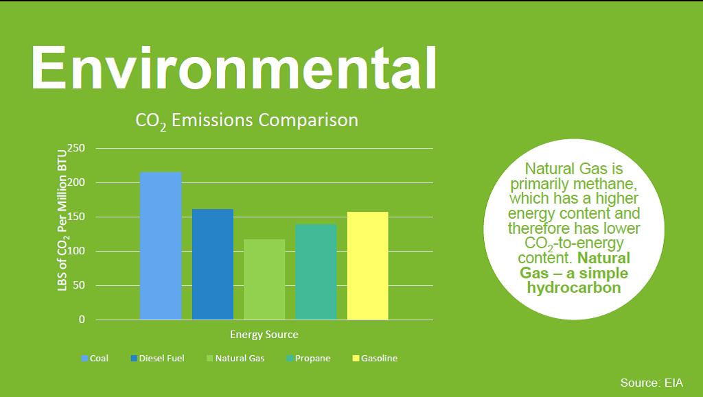 CO2 emissions comparison