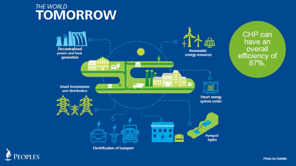 Tomorrow's energy ecosystem