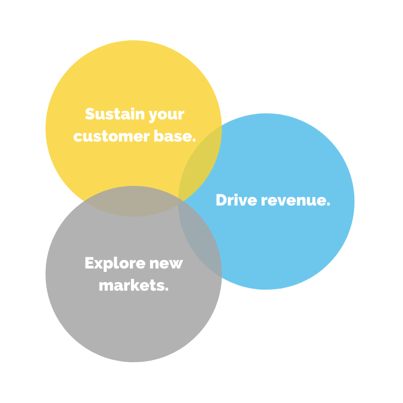 customer revenue markets venn diagram