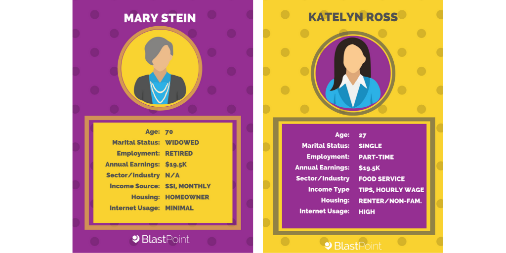 Side by side comparison showing  two female customers who both earn $20K/yr.