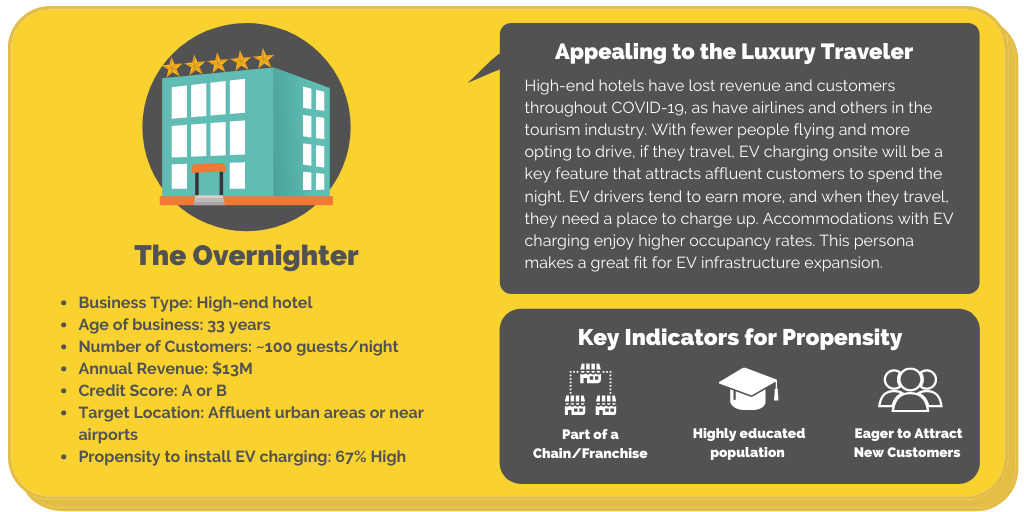 Snapshot commercial business persona: The Overnighter showing a luxury hotel installing EV charging.