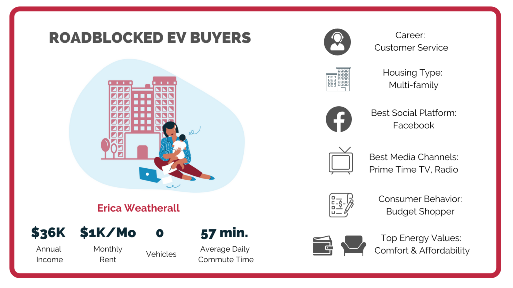 Roadblocked EV Buyers, a sample Persona card with image of woman and baby sitting in front of apartment building. Text showing annual income, consumer behavior and other data about this customer segment.